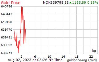 Precio 1 día oro por kilogramo en Corona Noruega