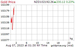 ニュージーランド ドルで 1 キログラムあたり 1 日金価格