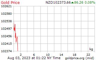 1 Day Gold Price per Kilogram in New Zealand Dollars