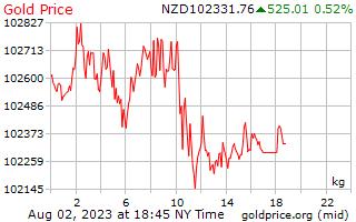 1 dia de ouro preço por quilograma em dólares da Nova Zelândia