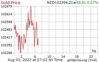 سعر الذهب يوم 1 للكيلوغرام الواحد في دولار نيوزيلندي