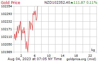 1 journée d'or prix par kilogramme en Dollars néo-zélandais