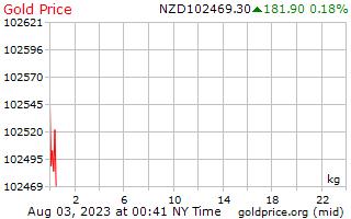 1 день золото цена за килограмм в долларах Новой Зеландии