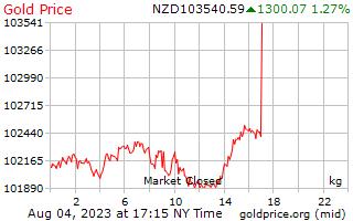 1 dag goud prijs per Kilogram in Nieuw-Zeelandse dollar