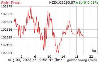 1 दिन सोने की कीमत प्रति किलोग्राम न्यूजीलैंड डॉलर में