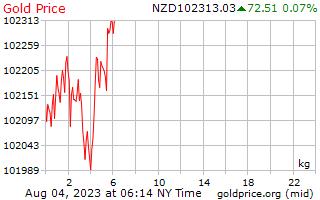 1 יום זהב המחיר לכל קילוגרם בדולר ניו זילנדי