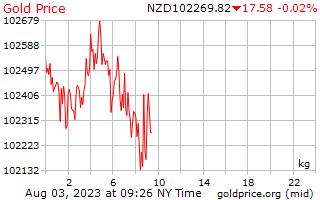 1 hari Gold Harga per Kilogram dalam dolar Selandia Baru