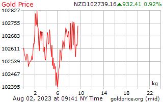 Precio 1 día oro por kilo en dólares de Nueva Zelandia