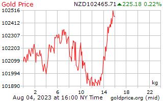 1 天黄金价格每公斤在新西兰美元
