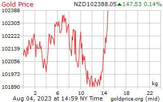 1 Tag Gold Preis pro Kilogramm in Neuseeland-Dollar