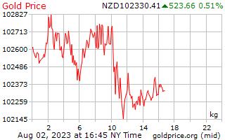 1 ngày vàng giá mỗi kilôgam trong đô la Niu Di-lân