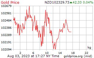 1 天黃金價格每公斤在紐西蘭美元