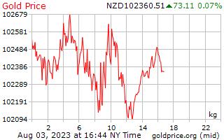 뉴질랜드 달러에서 킬로그램 당 1 일 골드 가격