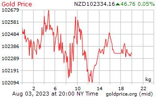 1 ημέρα χρυσός τιμή ανά χιλιόγραμμο σε δολάρια Νέας Ζηλανδίας