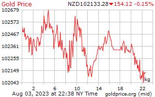 1 giorno oro prezzo per chilogrammo in Nuova Zelanda dollari