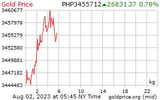 1 दिन सोने की कीमत प्रति किलोग्राम में फिलीपींस पेसोस