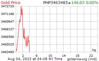 필리핀 페소에서 킬로그램 당 1 일 골드 가격