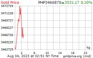 1 天黄金价格每公斤在菲律宾比索