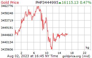 1 Day Gold Price per Kilogram in Philippines Pesos