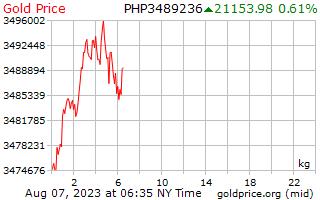 1 день золото цена за килограмм в песо Филиппиныы