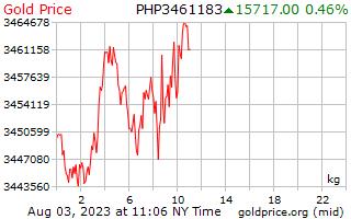 フィリピン ペソの 1 キログラムあたり 1 日金価格