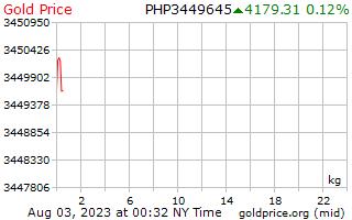 1 วันทองราคาต่อกิโลกรัมในฟิลิปปินส์ Pesos