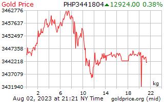 1 Tag Gold Preis pro Kilogramm in den Philippinen Pesos
