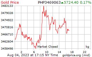 1 天黃金價格每公斤在菲律賓比索