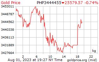 1 ngày vàng giá mỗi kilôgam trong Peso Philippines