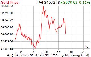 1 יום זהב המחיר לכל קילוגרם בפזוס הפיליפינים