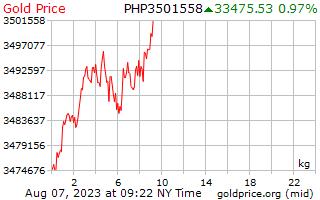 1 journée d'or prix par kilogramme en Philippines Pesos
