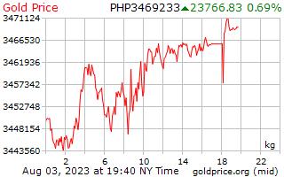 1 hari Gold Harga per Kilogram dalam Peso Filipina