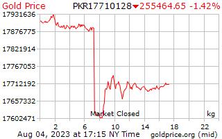Precio 1 día oro por kilogramo en rupias pakistaníes