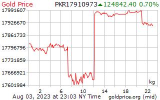 1 giorno oro prezzo per chilogrammo in rupie pakistane