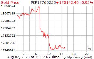 1 hari emas harga sekilogram di Pakistan rupee