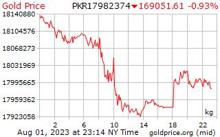 1 dia de ouro preço por quilograma em rúpias paquistanesas