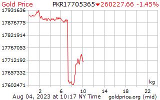 1 天黃金價格每公斤在巴基斯坦盧比