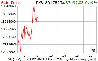 1 ngày vàng giá mỗi kilôgam trong Pakistan Rupee