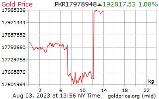 سعر الذهب يوم 1 للكيلوغرام الواحد في روبية باكستانية