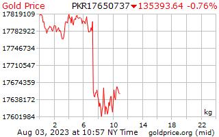 1 Day Gold Price per Kilogram in Pakistani Rupees
