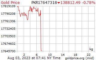 1 天黄金价格每公斤在巴基斯坦卢比