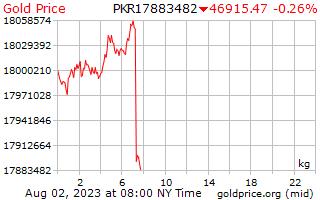 1 journée d'or prix par kilogramme en roupies pakistanaises
