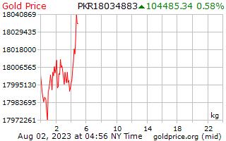 1 день золото цена за килограмм в пакистанских рупий