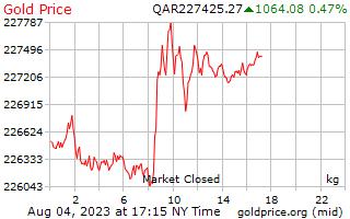 1 天黄金价格每公斤在卡塔尔里亚尔