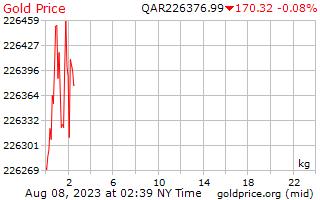 1 giorno oro prezzo per chilogrammo in Qatar Riyals