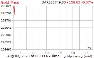 Precio 1 día oro por kilogramo en qataríes Riyals