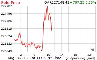 1 दिन सोने की कीमत प्रति किलोग्राम में कतरी Riyals