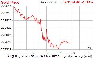 سعر الذهب يوم 1 للكيلوغرام الواحد في ريال قطري