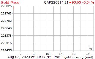 1 dia de ouro preço por quilograma no Rial do Qatar
