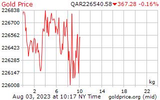 1 Day Gold Price per Kilogram in Qatari Riyals